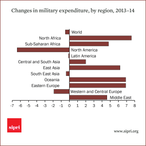 Changes in military expenditure by region 2013-14