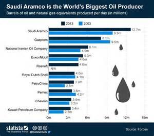 saudi oil+