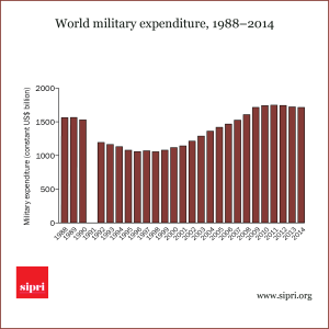 World military expenditure 1988-2014