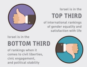 """75% der Befragten glauben, dass die gewählten Volksvertreter ihre eigenen Interessen vor die der Bevölkerung stellen. """"Der Index zeigt, dass über 50% der israelischen Bevölkerung befürchtet, dass es keinen Unterschied macht, wem sie ihre Stimme geben: Israels Demokratie Index 2014; Israeli Democracy Institute"""