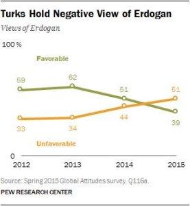 Erdogan Popularität stats