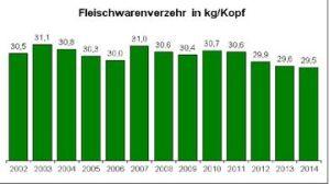 fleischwarenverzehr_02-14_bild_360_202_80