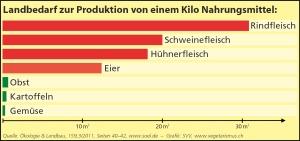 landverbrauch-grafik_gross