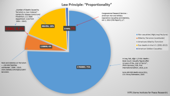 law-proportionality-casualties