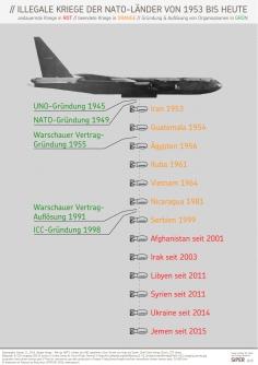 siper-grafik-illegale-kriege-der-nato-laender-von-1953-bis-heute